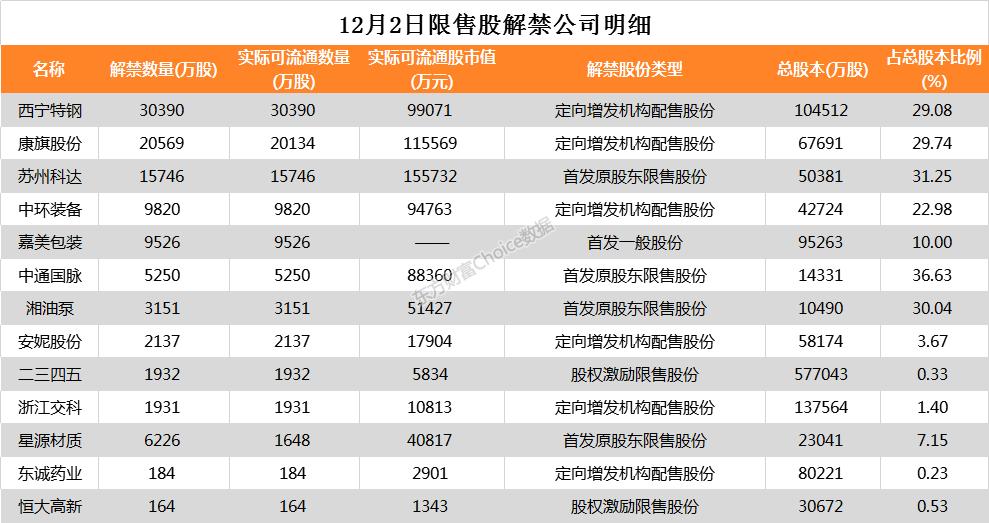 19家公司公告进行股东增减持 西宁特钢3.04亿股今日解禁