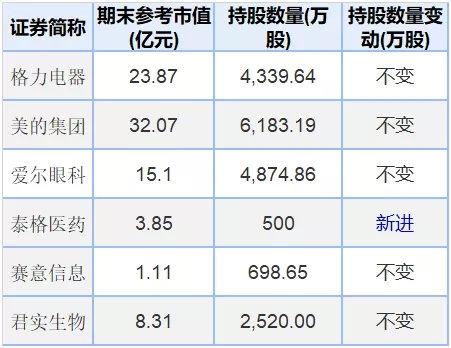 """张磊狂砸417亿买下格力大股东 董明珠们也笑了 将收到140亿""""大红包""""?"""