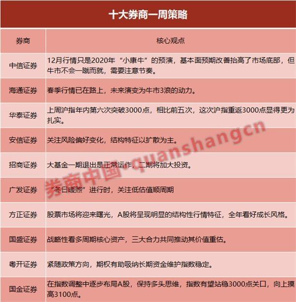 """十大券商策略:暖冬行情只是""""小康牛""""预演 2020年将迎来曙光"""