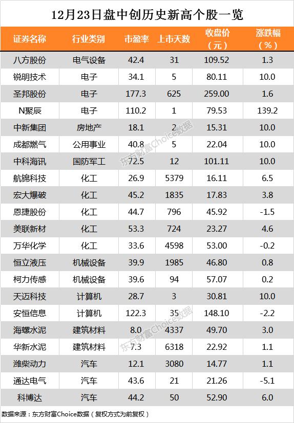 ��指跌1.40% 航�\科技、美�新材等21只��股�P中股�r���v史新高