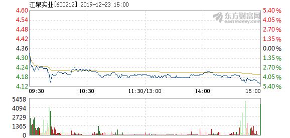 江泉实业12月23日盘中跌幅达5% 报价4.14元_消费_太平洋财富网
