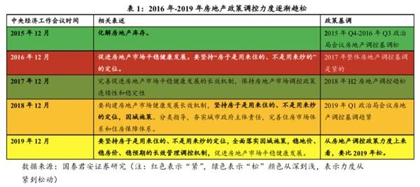 国泰君安花长春:2020年一季度是降准较为确定窗口