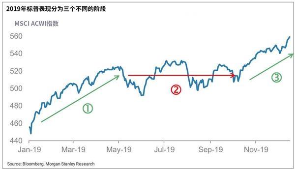摩根士丹利:四月美股或遭遇危机