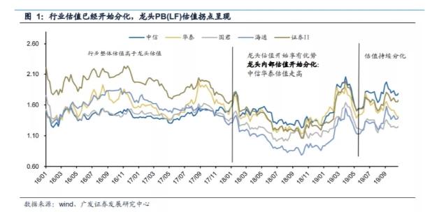 中泰证券资管:牛市标杆券商股 龙头溢价逻辑能不能打动你?