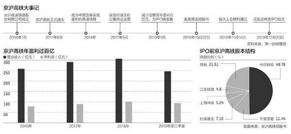 京沪高铁战略配售占半 两千亿巨无霸能打新吗