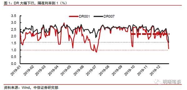 中信证券:隔夜利率降至0.9% 货币宽松为哪般?
