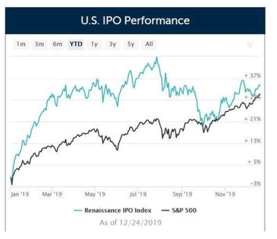 2019年一半美股新股跑赢大盘 中概股涨幅冠军是它!