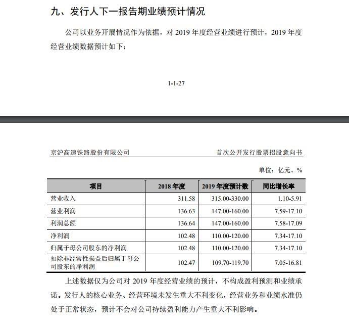 京沪高铁预计今年净利110亿-120亿 同比增7%-17%