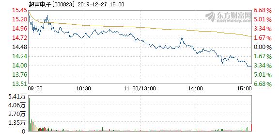 快讯:超声电子12月27日快速回调_消费_太平洋财富网