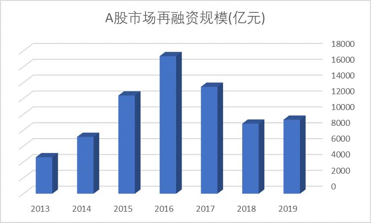 2019年,再融资市场回暖,可转换债券融资规模翻番