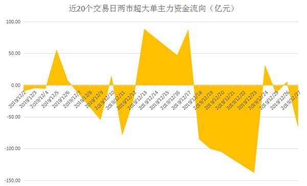 揭秘本周聪明钱:主力资金边打边撤 今年的这一热门行业大势已去?