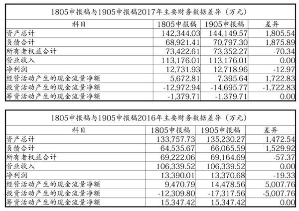 """这家体育企业三闯IPO:上市辅导券商屡换 财务数据还""""打架""""!"""