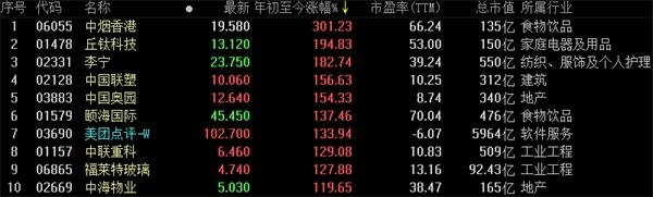 港股风云(年终版):市场风云变幻 2020怎么看港股?