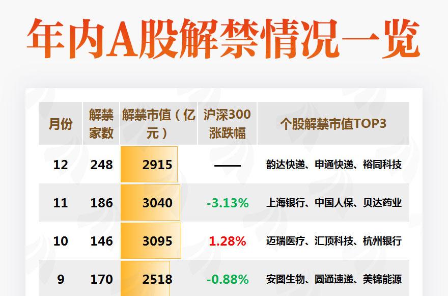 [图片专题848]图说:12月解禁市值重回3000亿以下 韵达、申通年底迎大额解禁