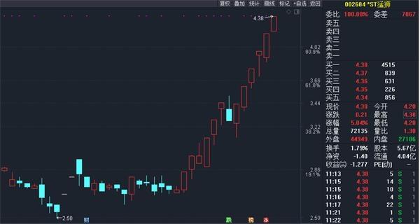 """辽源公众信息网:ST股团体涨停!有个股已收7个涨停板 又想""""炒壳""""?_Sunbet  1 第6张"""