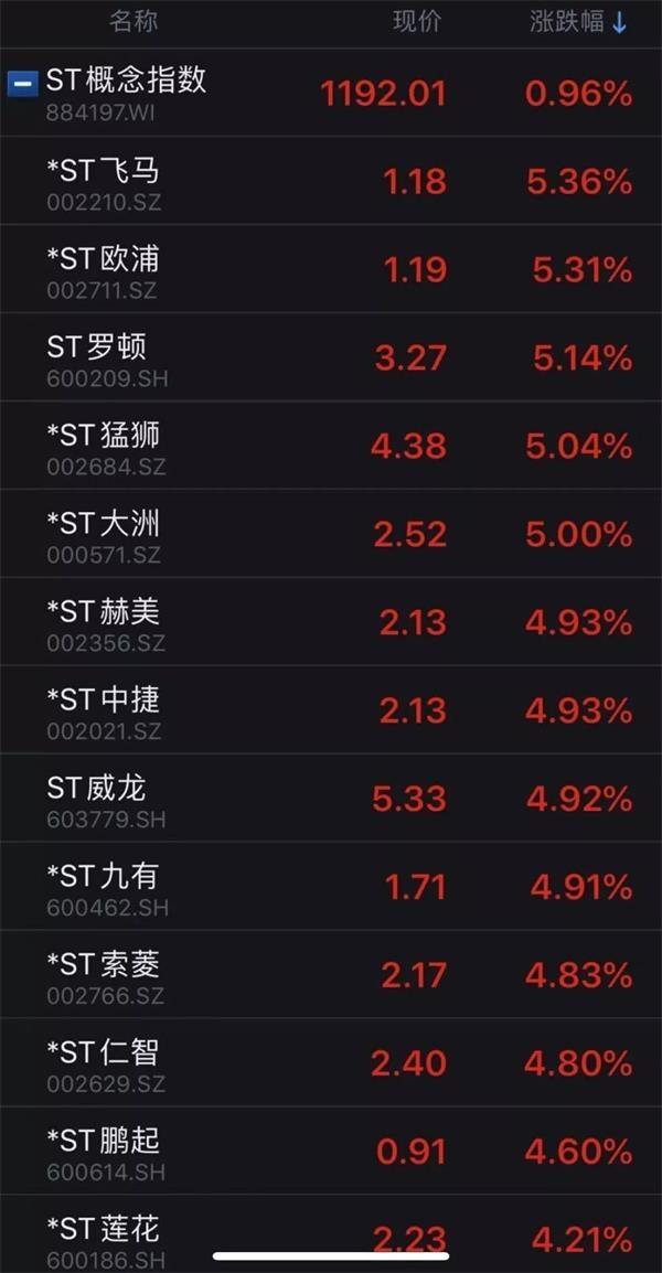 """辽源公众信息网:ST股团体涨停!有个股已收7个涨停板 又想""""炒壳""""?_Sunbet  1 第2张"""