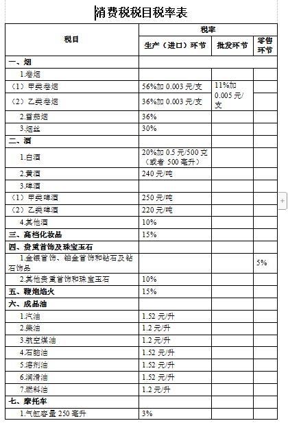 消费税法向社会公开征求意见稿:白酒在生产(进口)环节税率为20%加0.5元/500克