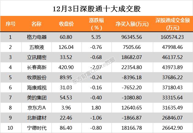 深度网:北上资金本日净买入格力电器9.63亿元