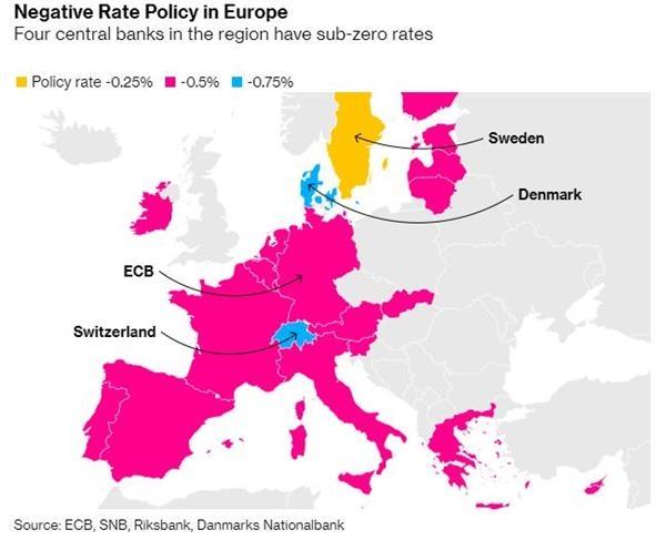 欧洲央行的负利率政策面临各国财长的反对