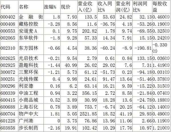 """测试要点:指数样股例行调整,但这个""""四个字母的字""""却意外预示着未来选股方向!(列表)"""