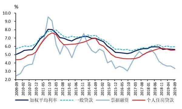 国泰君安课题组共同解读央行贷款利率调整新政策