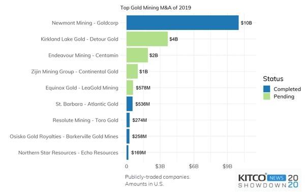 大宗商品2020年将迎来周期性转变 金价或续涨至千六