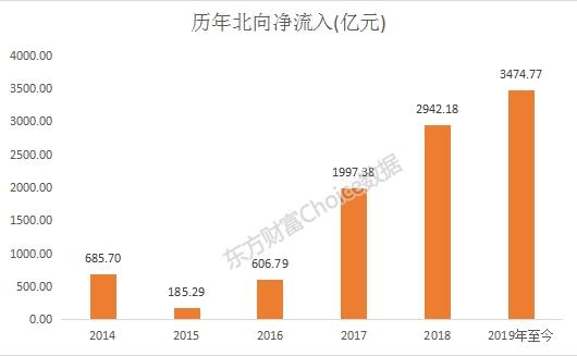 2019年最强主力:外资爆买5400亿 年度扫货清单曝光