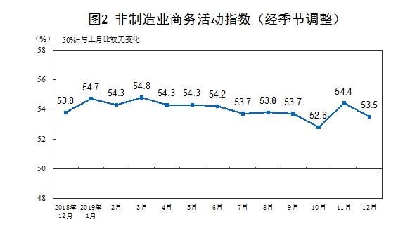统计局:12月制造业PMI为50.2% 非制造业PMI为53.5%