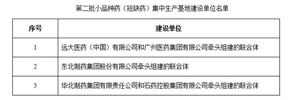 工信部公布第二批小品种药(短缺药)集中生产基地建设单位名单