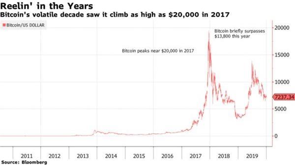 比特币在过去十年来涨了90000倍 无任何一种资产可与之相媲美