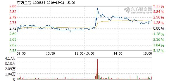 快讯:东方金钰12月31日快速上涨_消费_太平洋财富网