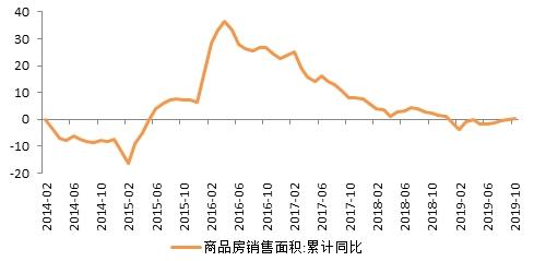 天风宏观宋薛涛:房地产投资是明年经济波动的核心变量