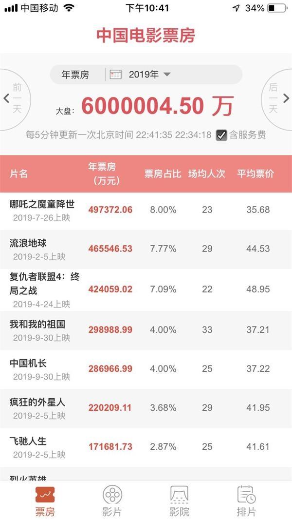 2019中国内地电影票房已破600亿