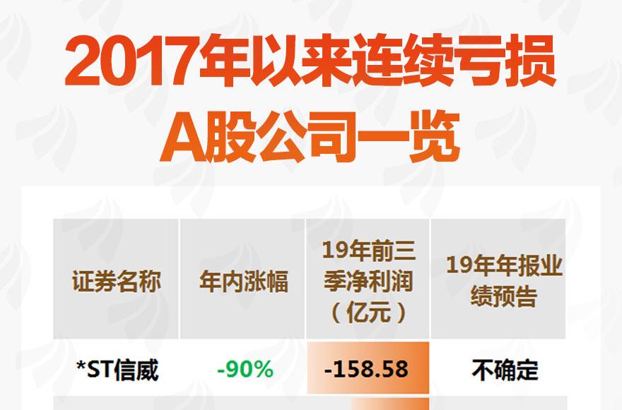 [图片专题850]图说:43家公司2017年以来连续亏损 11家年底或亏损达3年]