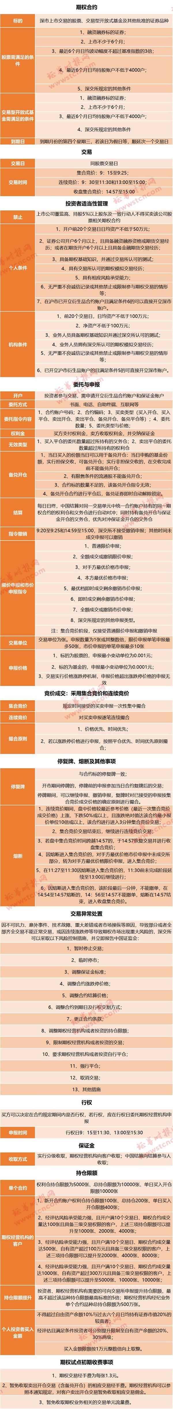 重!深圳股票期权制度落地个人资格门槛50万细则可以理解