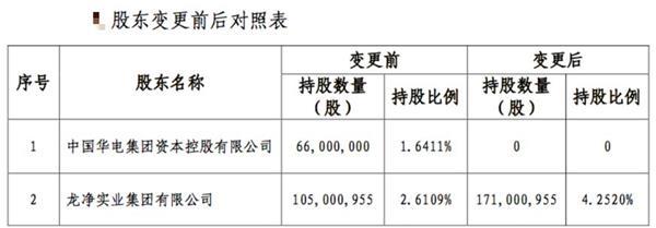 華電資本出清股權,買家為現有股東,華泰保險怎么了?