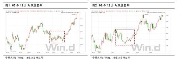 海通策略:市场孕育转势