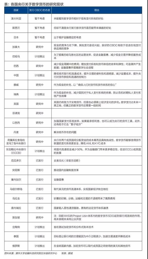 央行法定数字钱银试点项目有望在深圳、姑苏等地落地:深度技术论坛