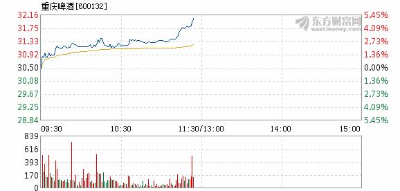西水股份:重庆啤酒2月1日