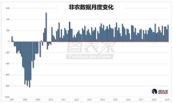 1月非农就业人数远超预期,实现连续100个月增长记录-图表家