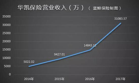 华凯保险营业收入(万)