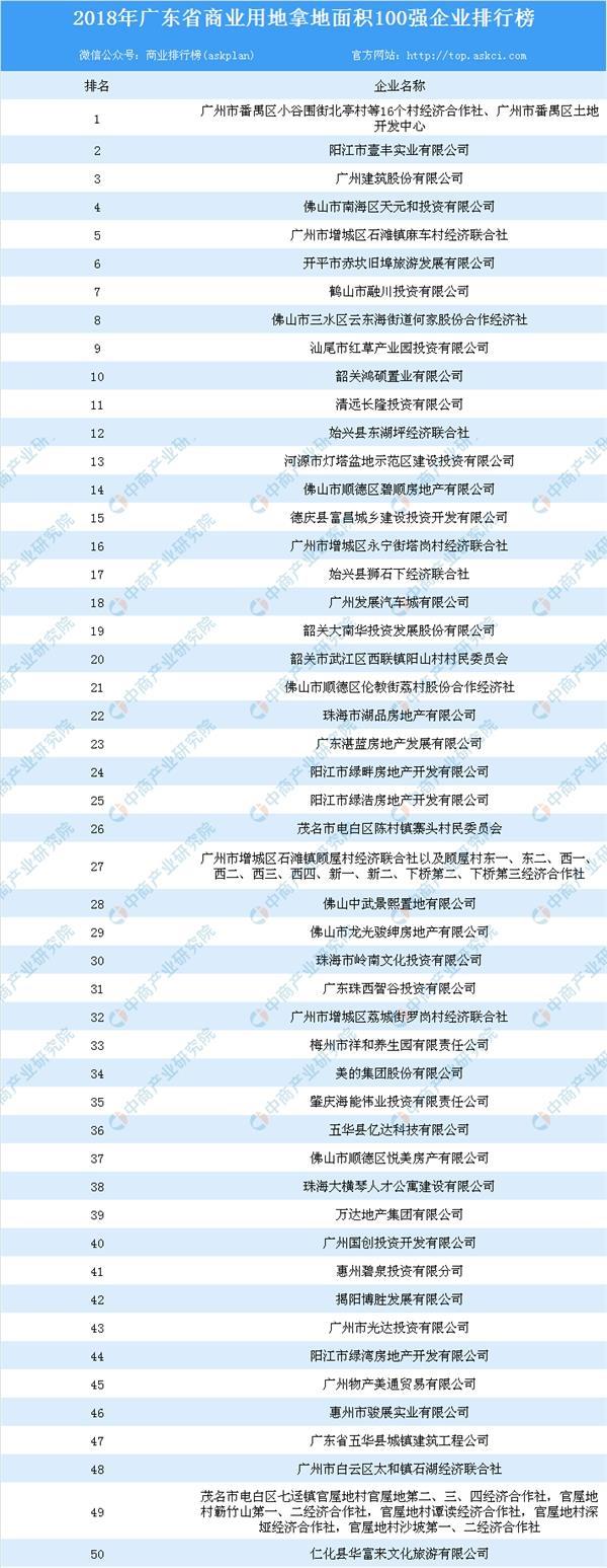 商业地产招商情报:2018年吉林省商服用地面积百强企业排行榜