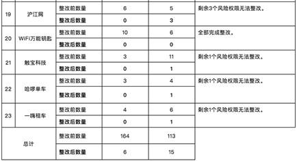 上海网信办复测23个被约谈APP