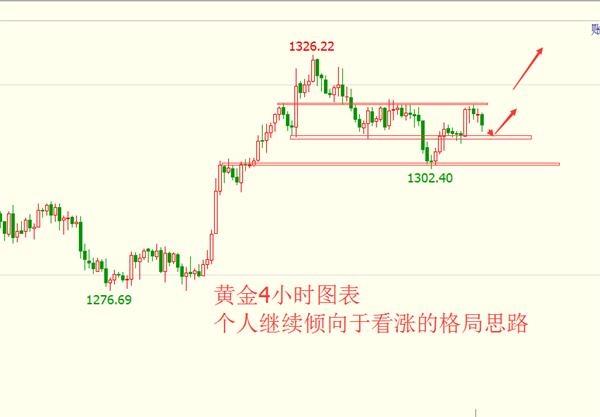 李兴淼:黄金多头趋势中的调整不影响后市看涨