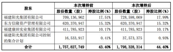 阳光城:控股股东及关联方增持公司1%股份-中国网地产