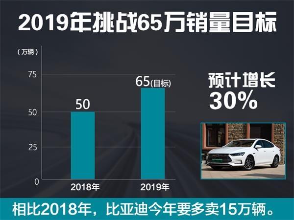 比亚迪1月份销量,比亚迪新能源车销量