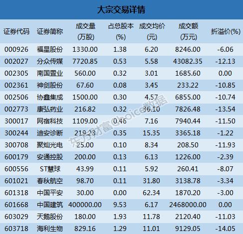大宗交易解读:中国建筑246.8亿元成交 海利生物14.05%折价成交