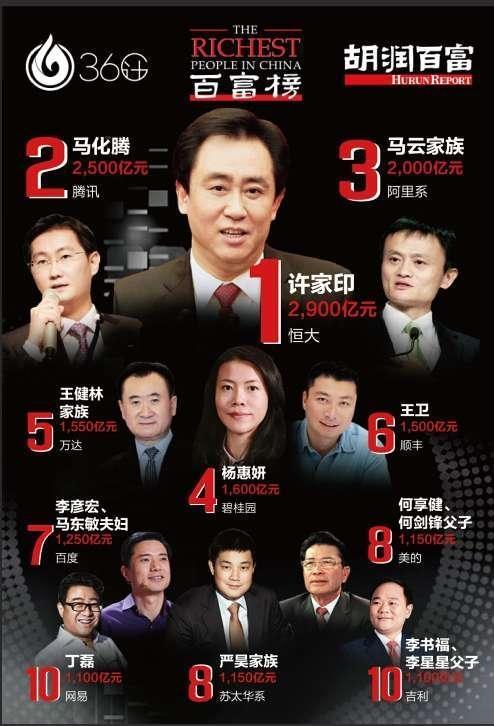 图说:中国富豪中,许家印、马云和王健林等加入了踢球者的行列。