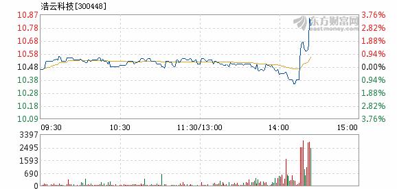 浩云科技2月13日快速上涨