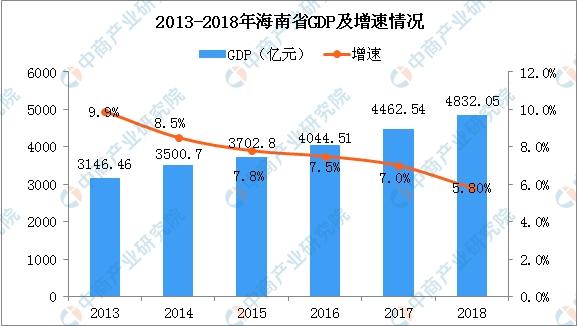 2020年海南gdp总量_巨大红包砸海南